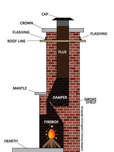 Chimney Inspection Ingram S Chimney Sweepers